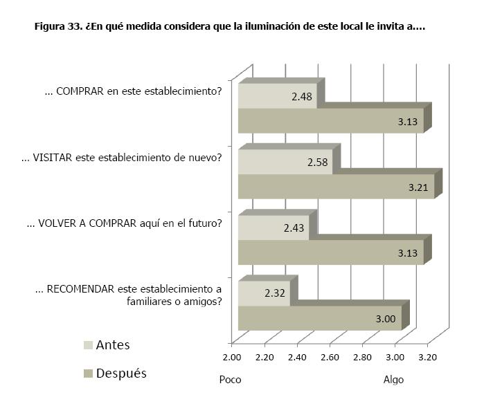Valoración de las diferentes zonas de la sección de hombre de Roberto Verino antes y tras el cambio de iluminación